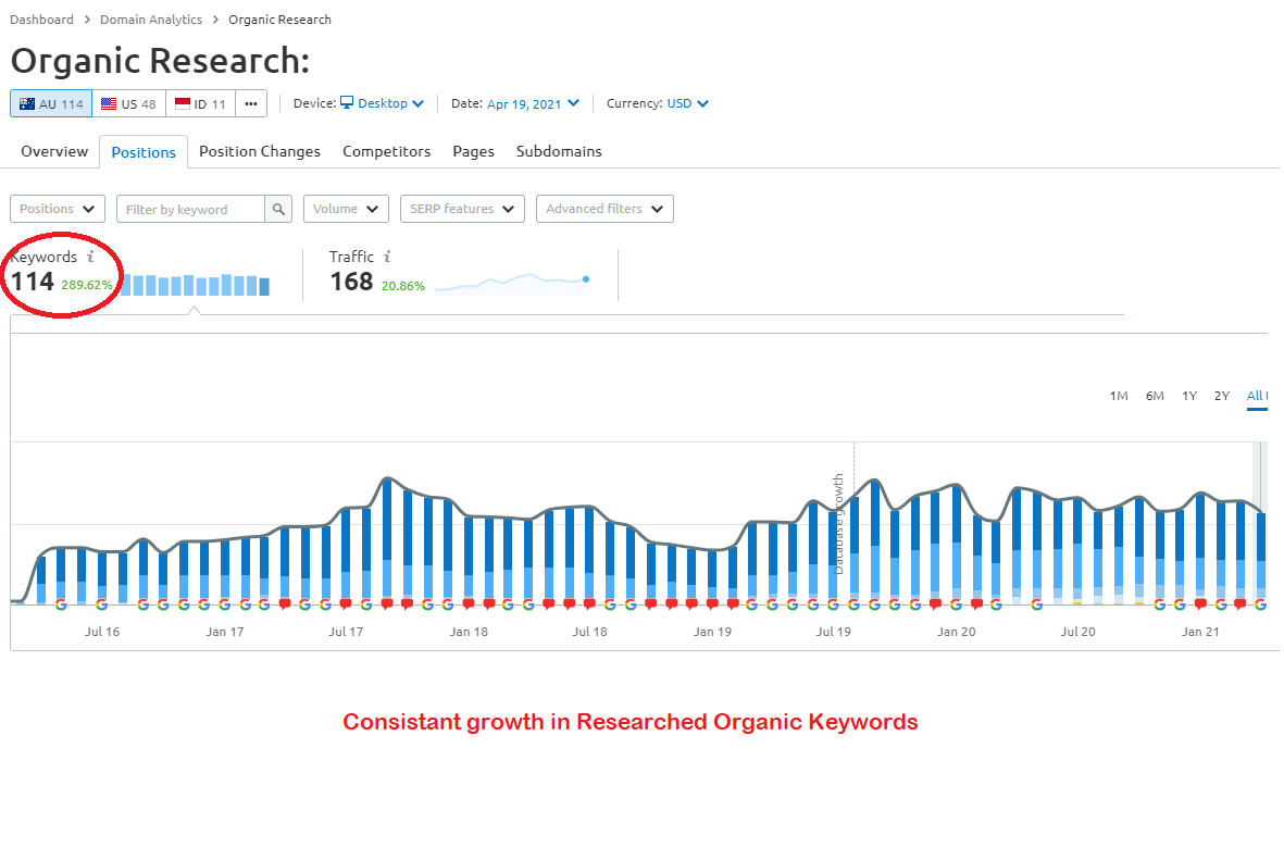 keywords growth